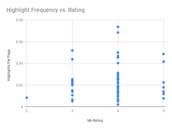 Highlights Per Page vs. Rating
