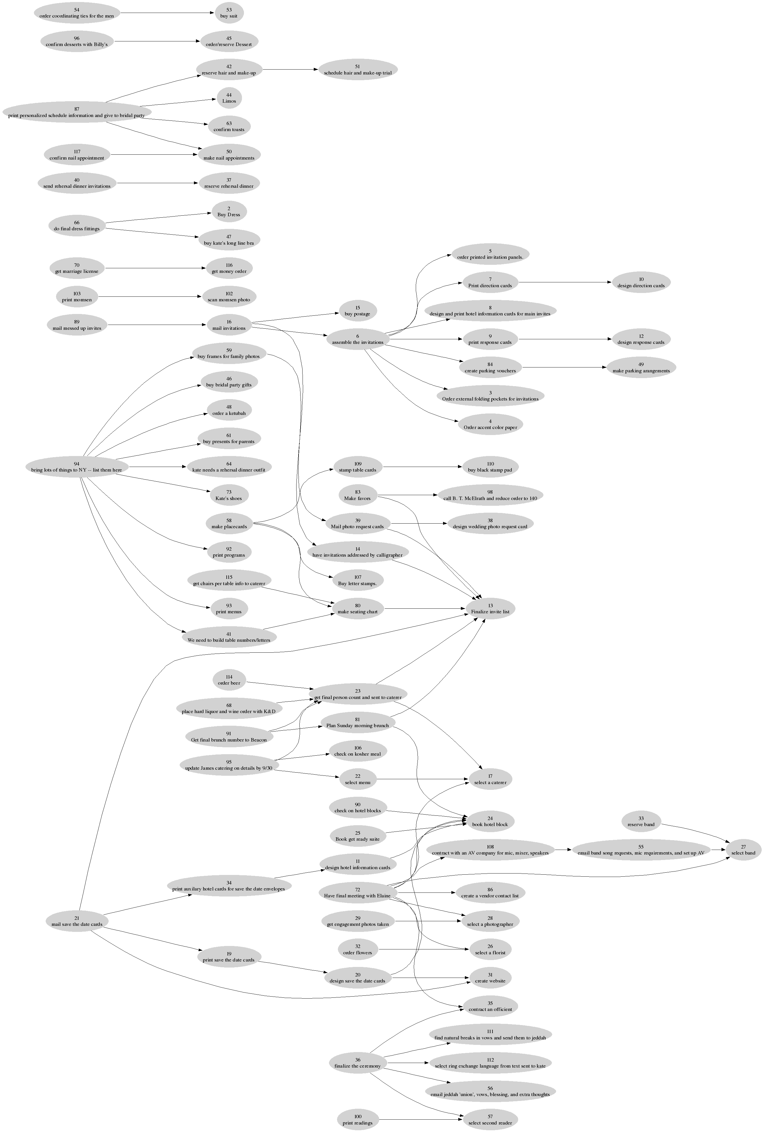 /unblog/static/attachments/2006-10-27-wedding-dependencies.png